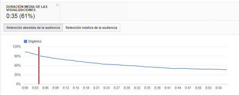 factores posicionamiento SEO youtube